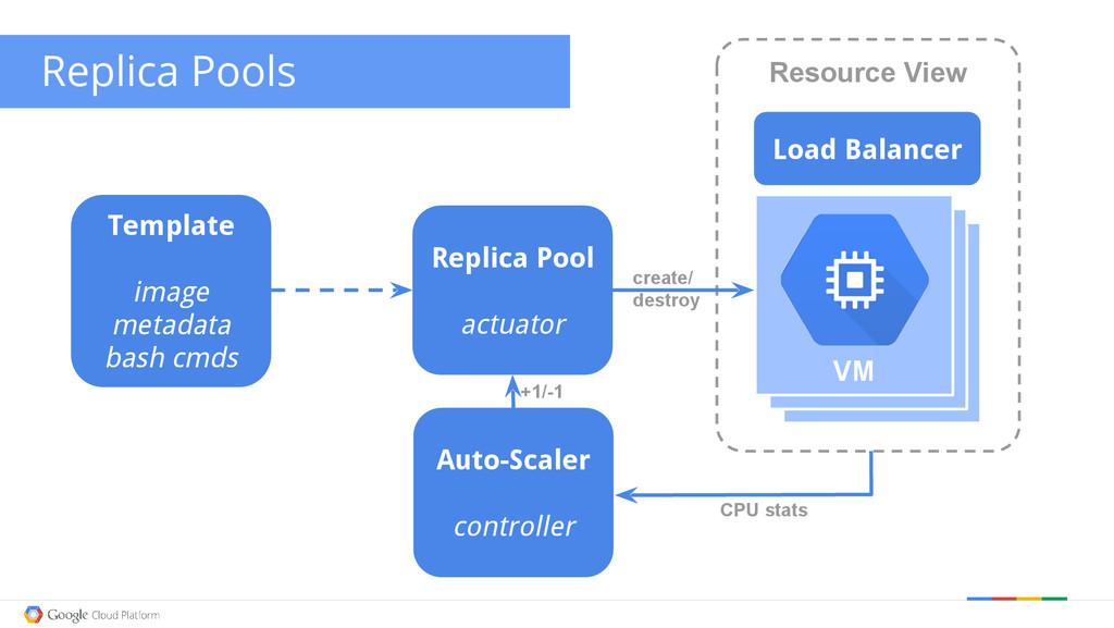 create/ destroy VM VM Replica Pools Replica Poo...