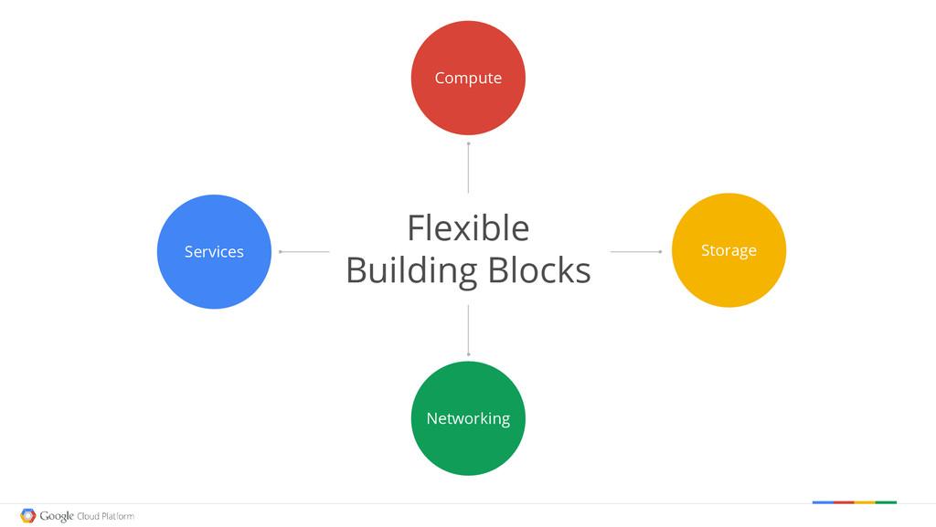 Networking Storage Flexible Building Blocks Com...