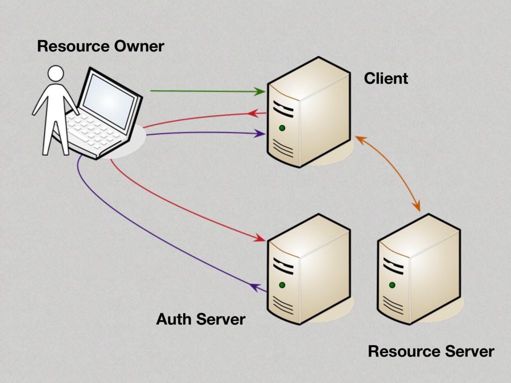 Resource Owner Client Auth Server Resource Serv...