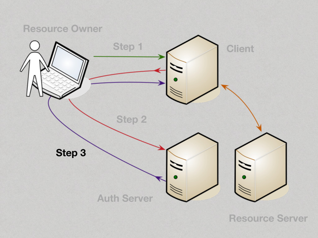 Step 3 Step 2 Step 1 Resource Owner Client Auth...