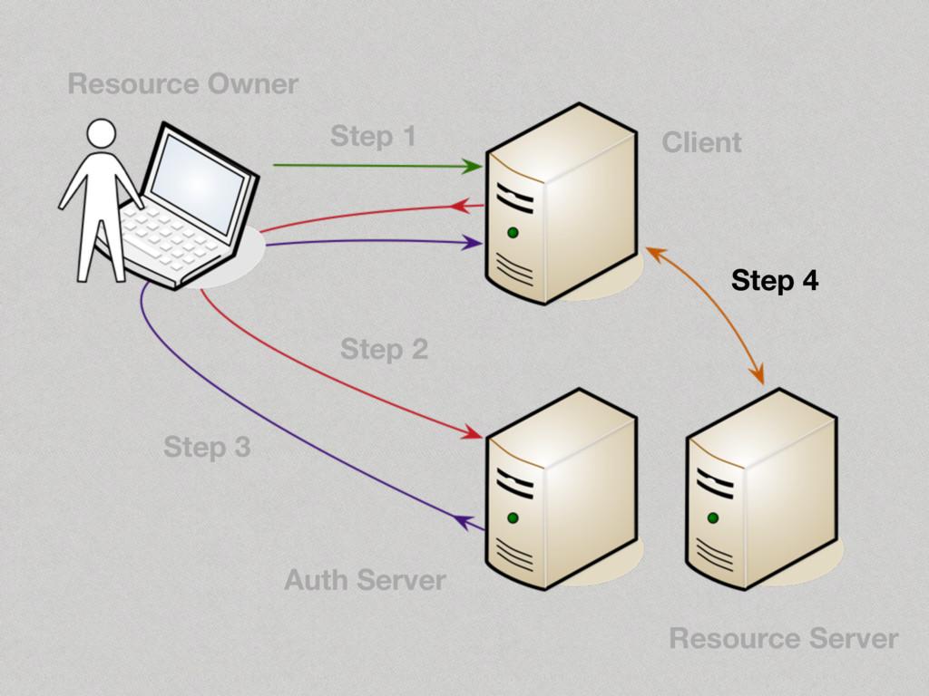 Step 4 Step 3 Step 2 Step 1 Resource Owner Clie...