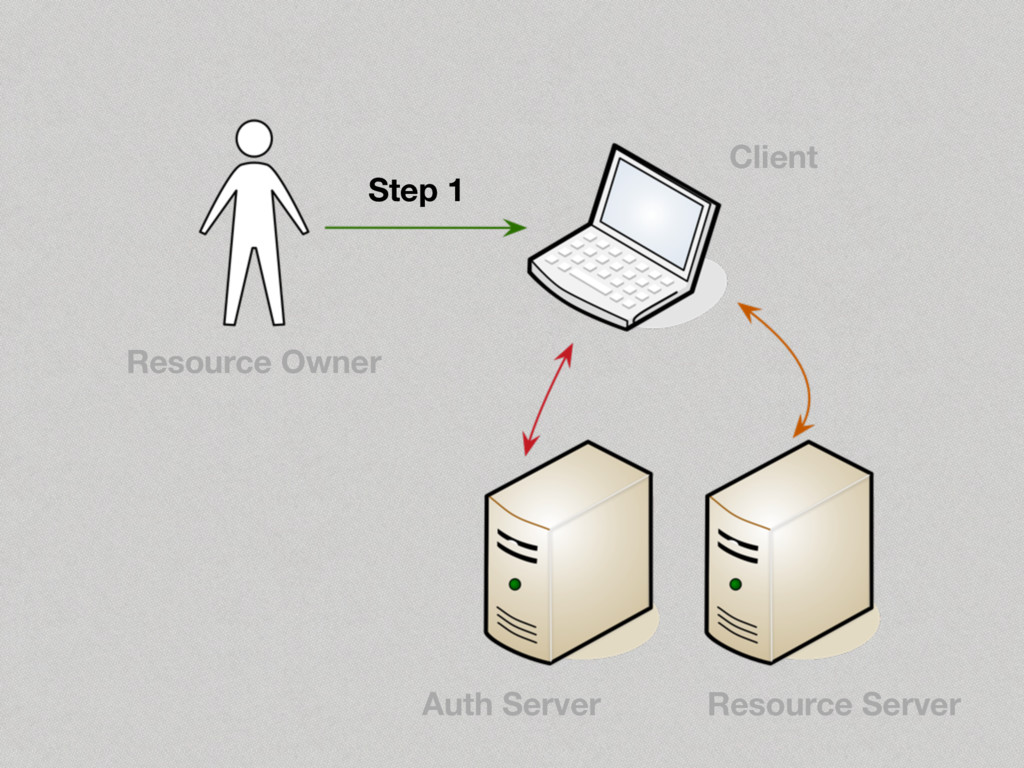 Step 1 Resource Owner Client Auth Server Resour...