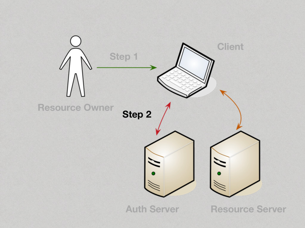 Step 2 Step 1 Resource Owner Client Auth Server...