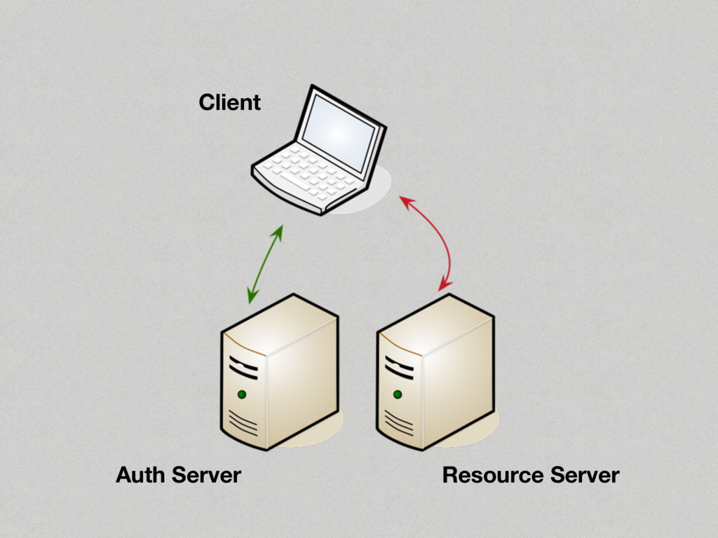 Client Auth Server Resource Server