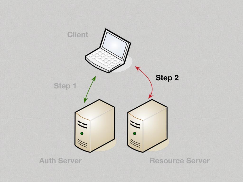 Step 2 Step 1 Client Auth Server Resource Server