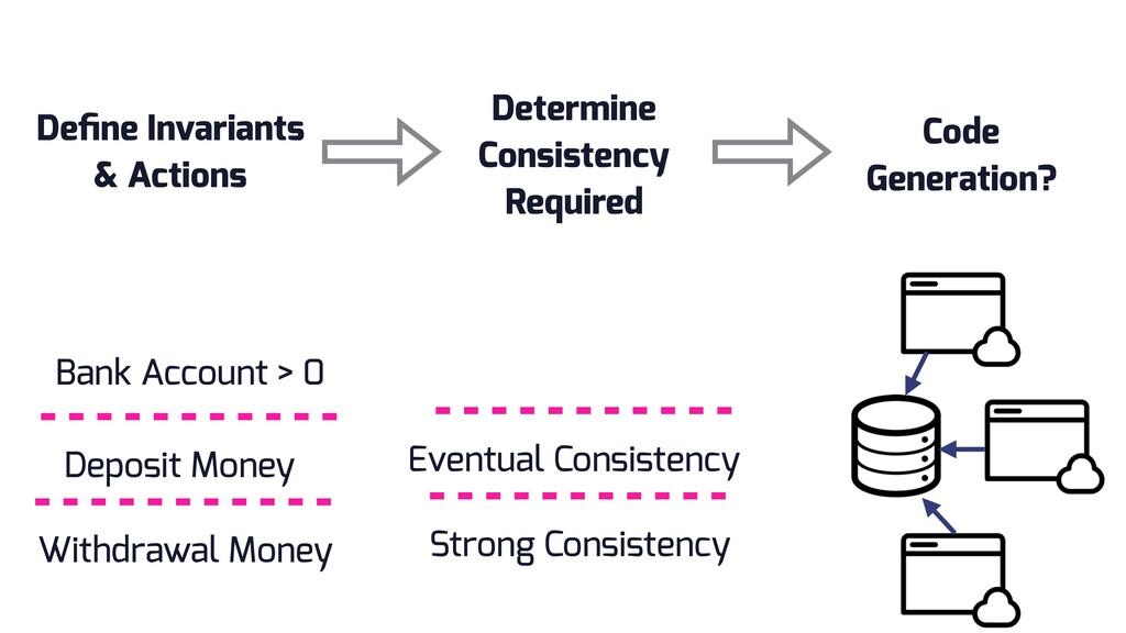 Define Invariants & Actions Deposit Money Withdr...