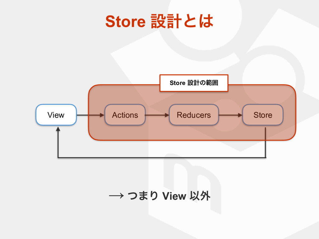 Store ઃܭͱ͸ View Actions Reducers Store Store ઃܭ...