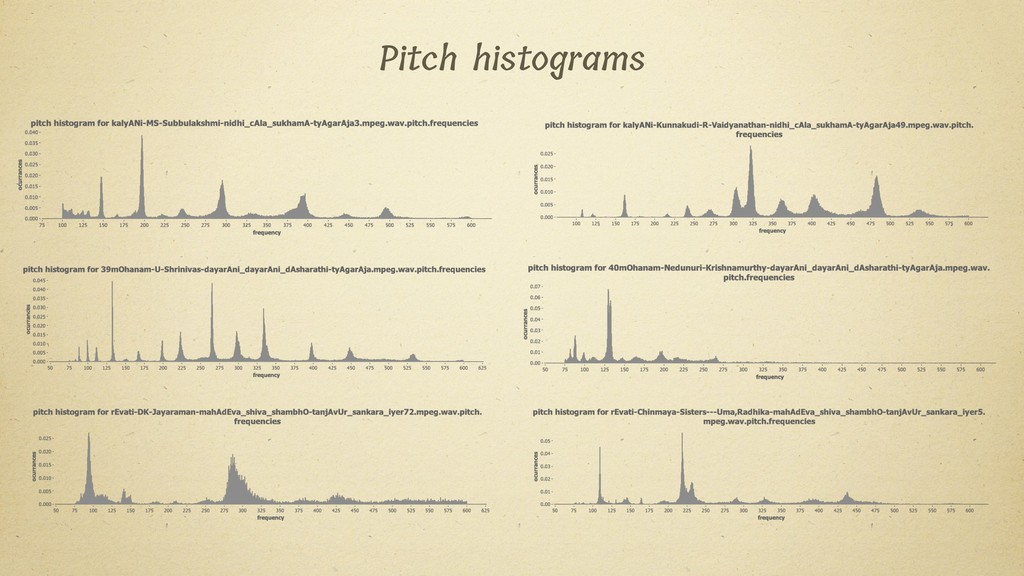 Pitch histograms