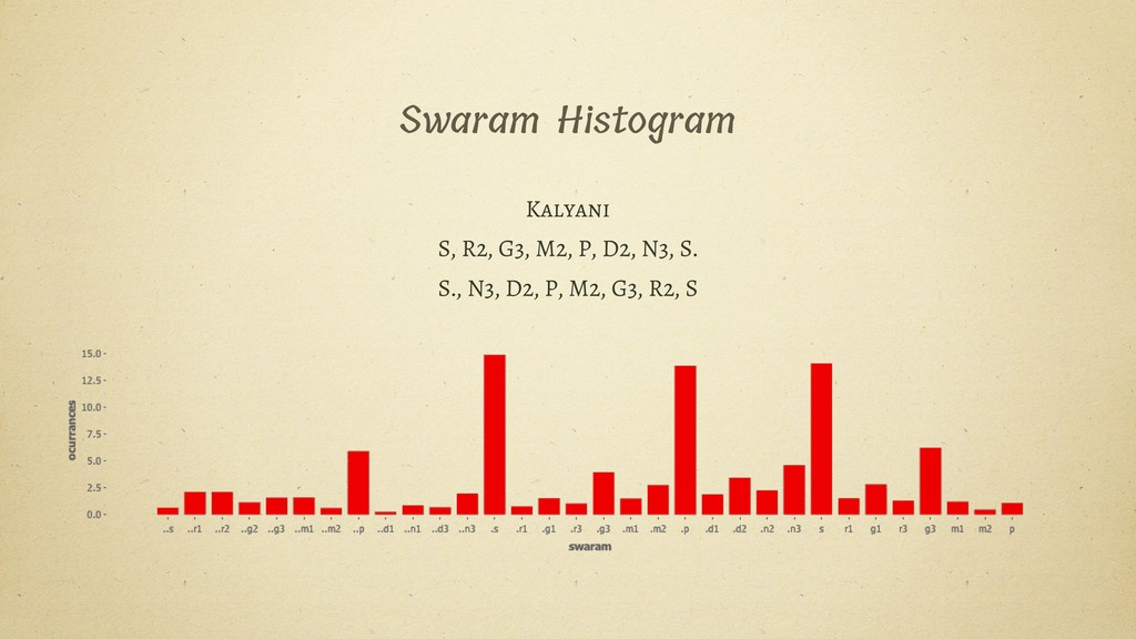 Swaram Histogram Kalyani S, R2, G3, M2, P, D2, ...