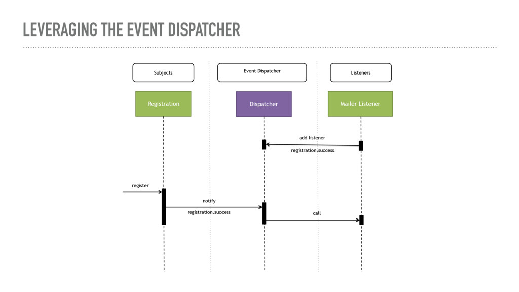 LEVERAGING THE EVENT DISPATCHER Subjects Listen...
