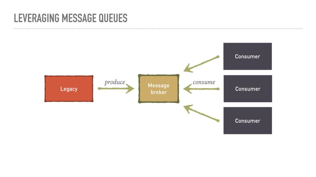 LEVERAGING MESSAGE QUEUES Consumer Legacy Messa...