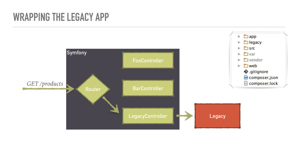 WRAPPING THE LEGACY APP Symfony FooController B...