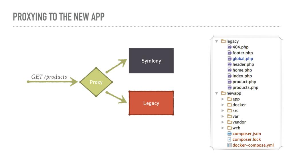 PROXYING TO THE NEW APP Symfony Proxy Legacy GE...