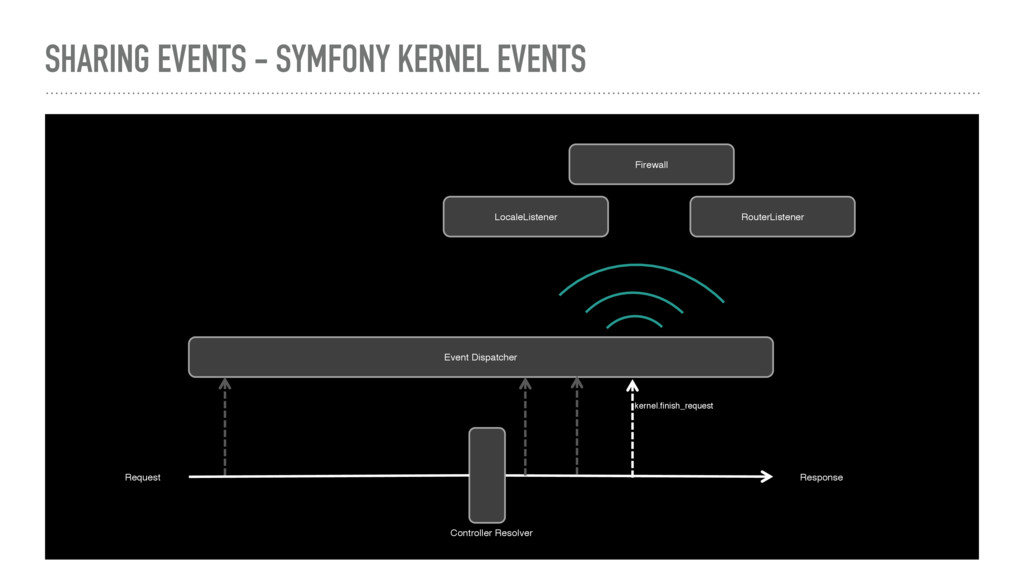 SHARING EVENTS - SYMFONY KERNEL EVENTS Request ...