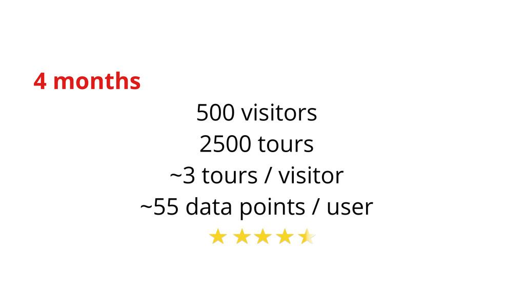 4 months 500 visitors 2500 tours ~3 tours / vis...