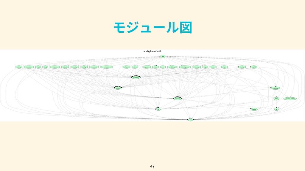 47 モジュール図