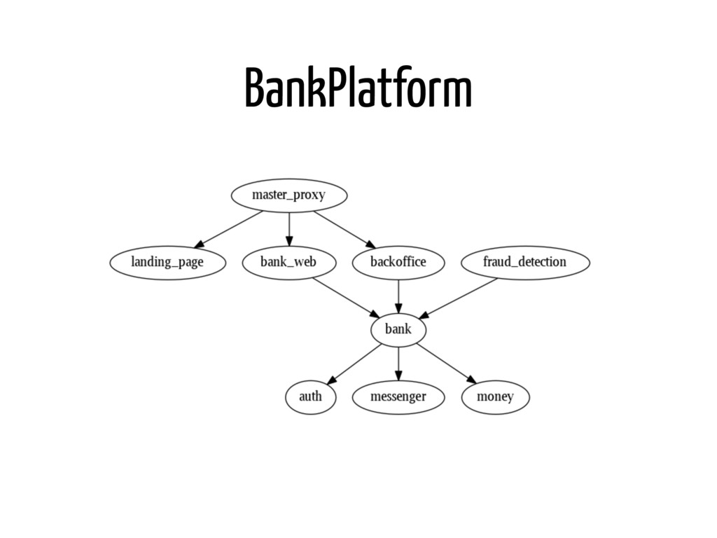 BankPlatform