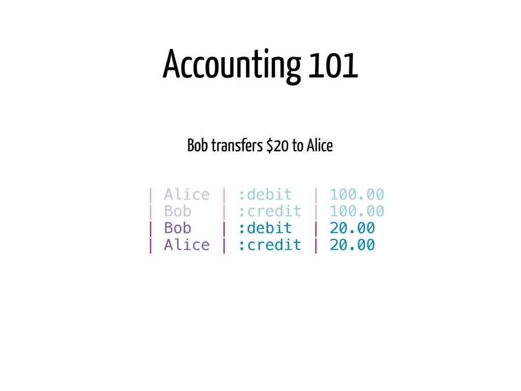 Bob transfers $20 to Alice   Bob   :credit   10...