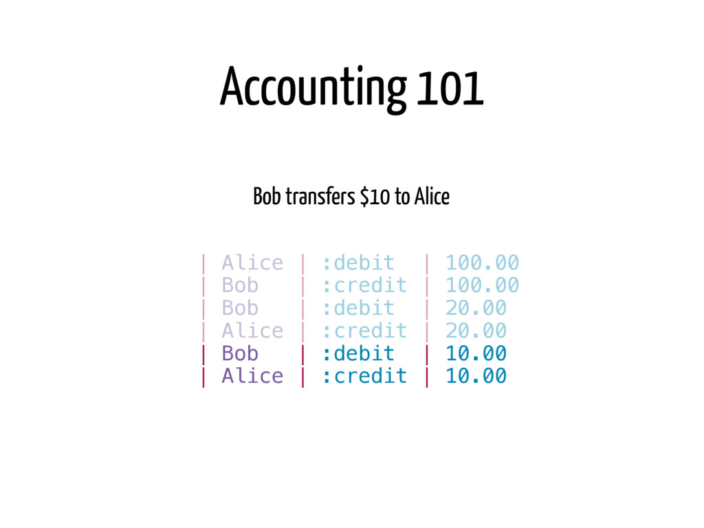 Bob transfers $10 to Alice   Bob   :credit   10...