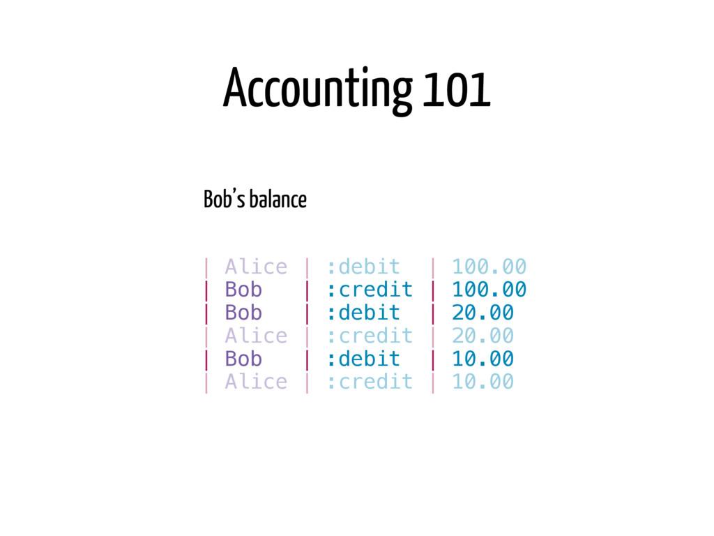 Bob's balance = $100 - $20 - $10 = $70   Bob   ...