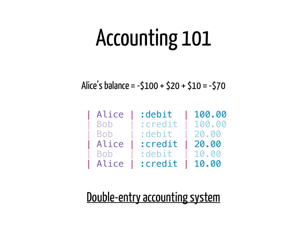 Alice's balance = -$100 + $20 + $10 = -$70   Bo...