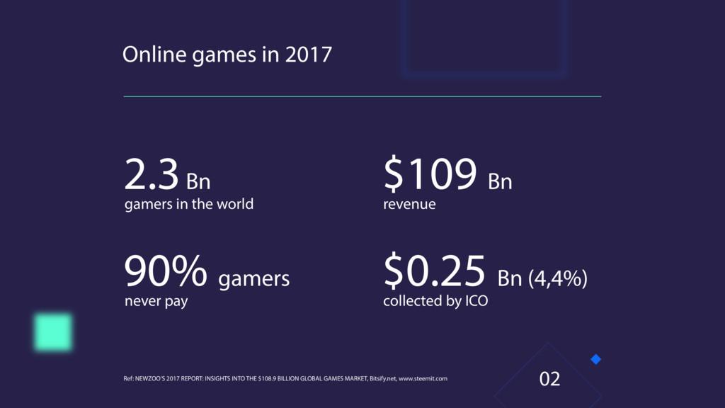 Online games in 2017 Ref: NEWZOO'S 2017 REPORT:...