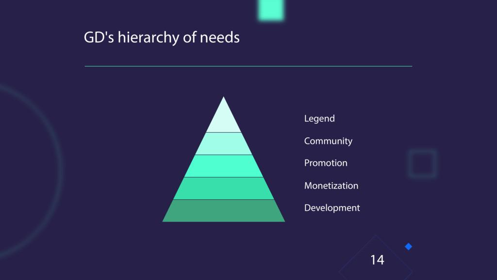 GD's hierarchy of needs 14 Legend Community Pro...