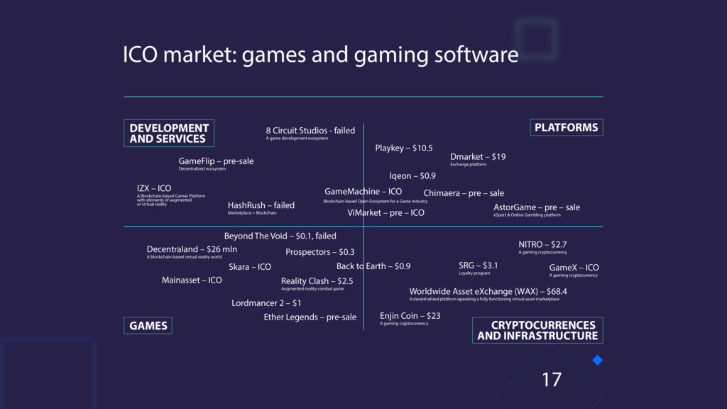 ICO market: games and gaming software 17 8 Circ...