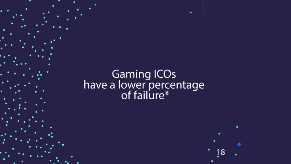 Gaming ICOs have a lower percentage of failure*...