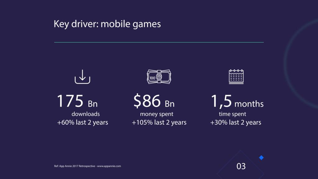 Key driver: mobile games Ref: App Annie 2017 Re...
