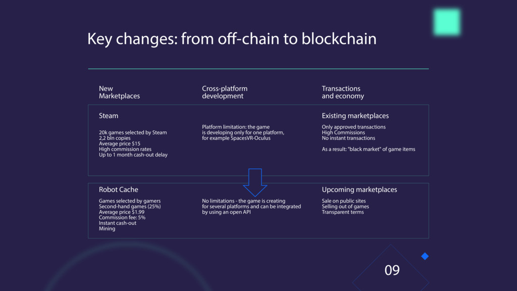 Key changes: from o -chain to blockchain Transa...