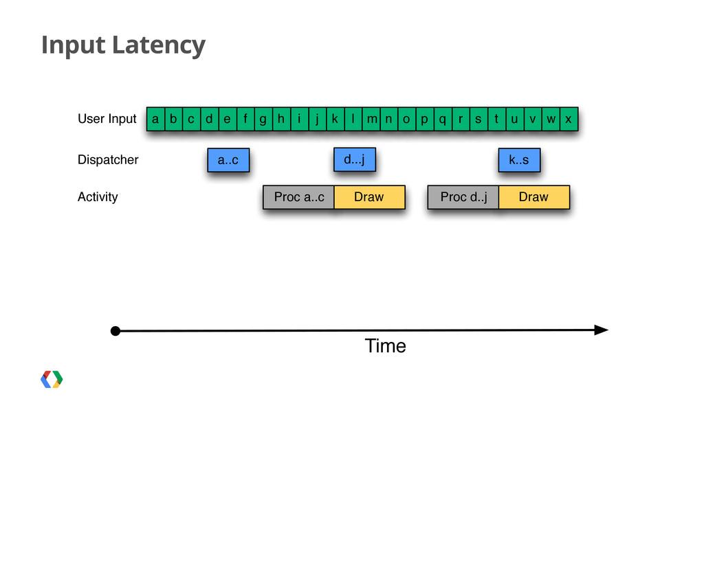 Input Latency a a..c b User Input Time c d e f ...