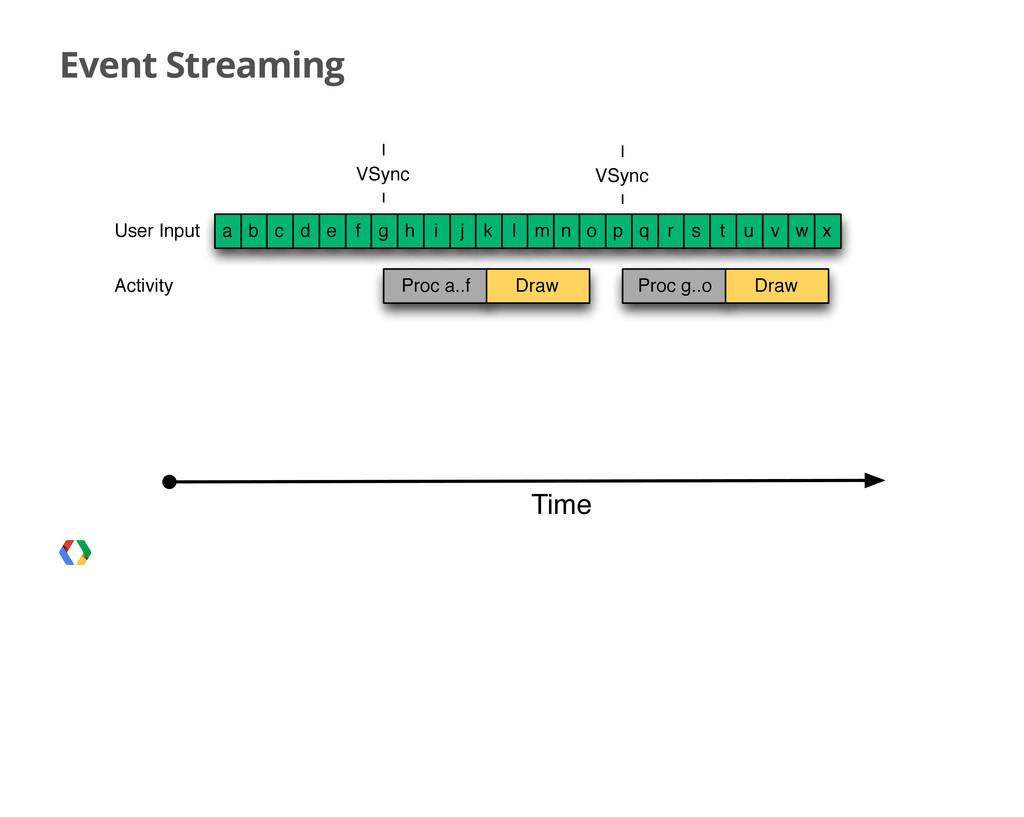 Event Streaming a b User Input Time c d e f g h...