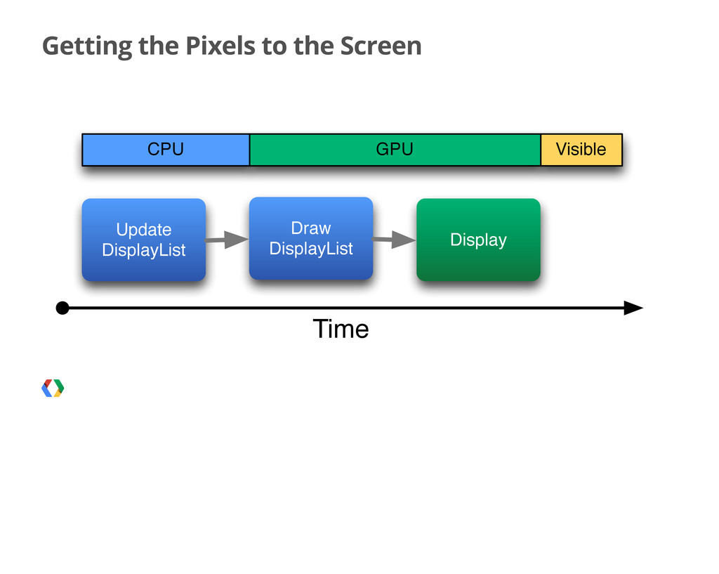 Getting the Pixels to the Screen Time CPU GPU V...