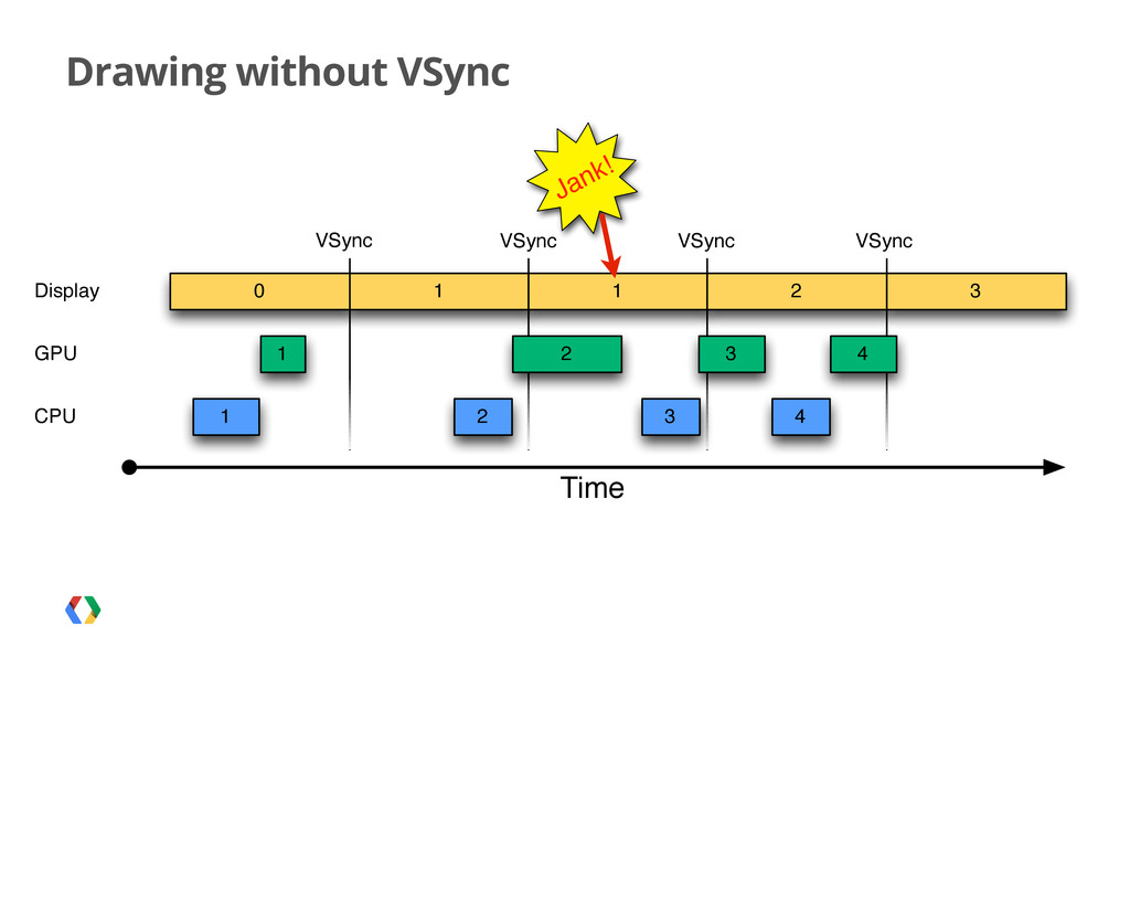 Drawing without VSync 1 0 1 Time Display 1 1 2 ...