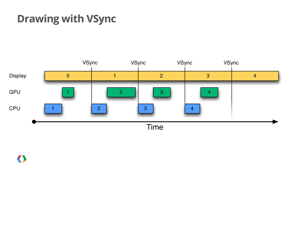 Drawing with VSync 1 0 1 Time Display 1 2 3 2 2...
