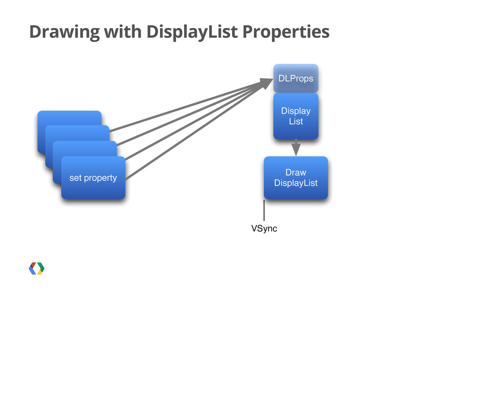Drawing with DisplayList Properties set propert...