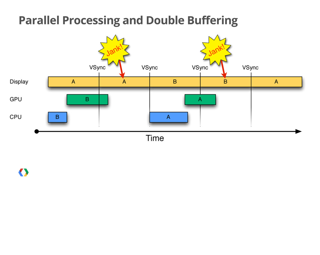 Parallel Processing and Double Buffering B A B ...