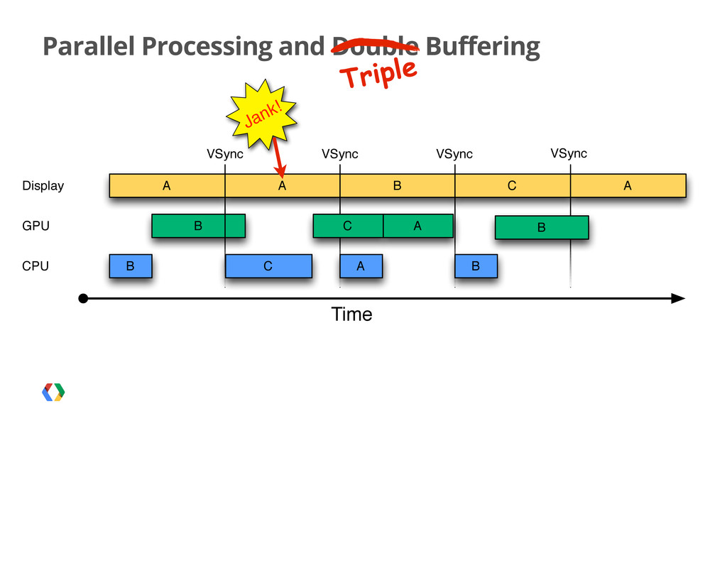 Parallel Processing and Double Buffering Triple...
