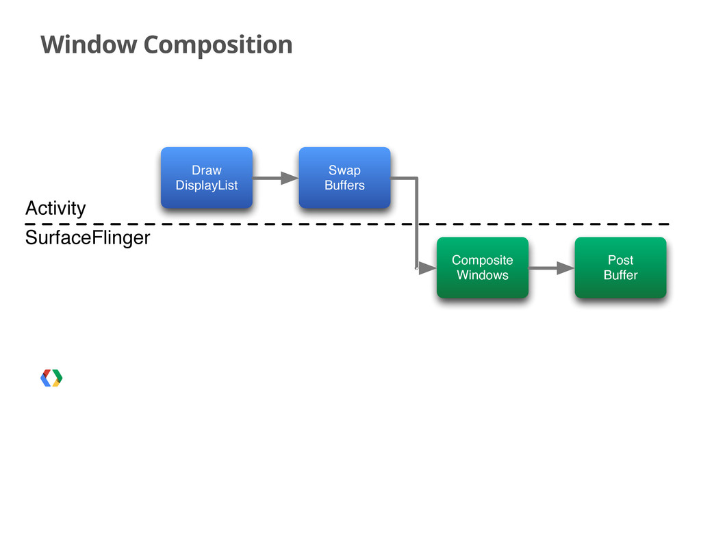 Window Composition Draw DisplayList Swap Buffer...