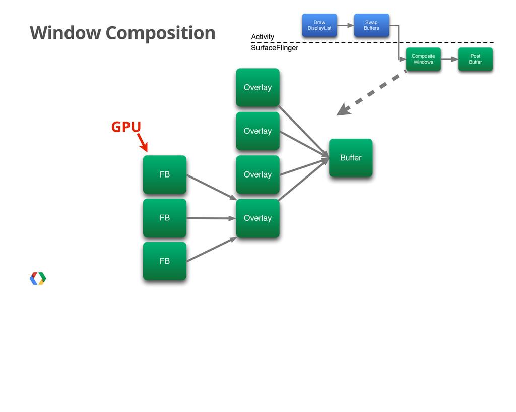 Window Composition GPU Draw DisplayList Swap Bu...
