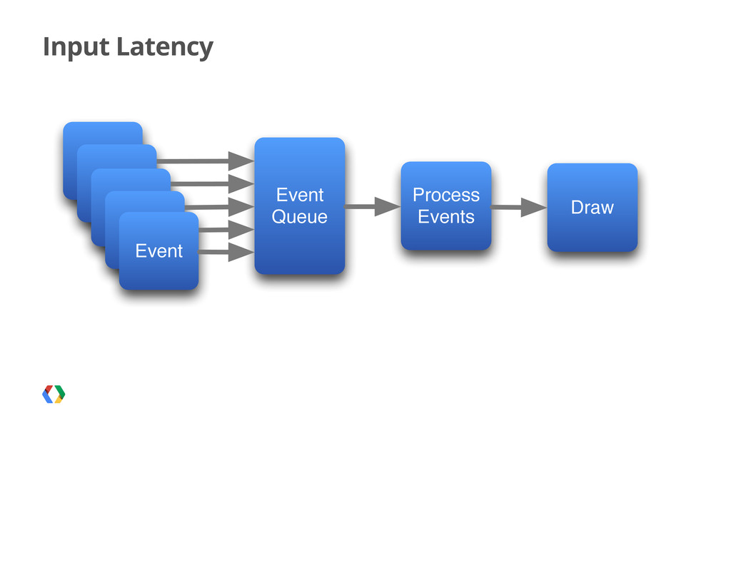 Input Latency Event Event Queue Event Event Eve...