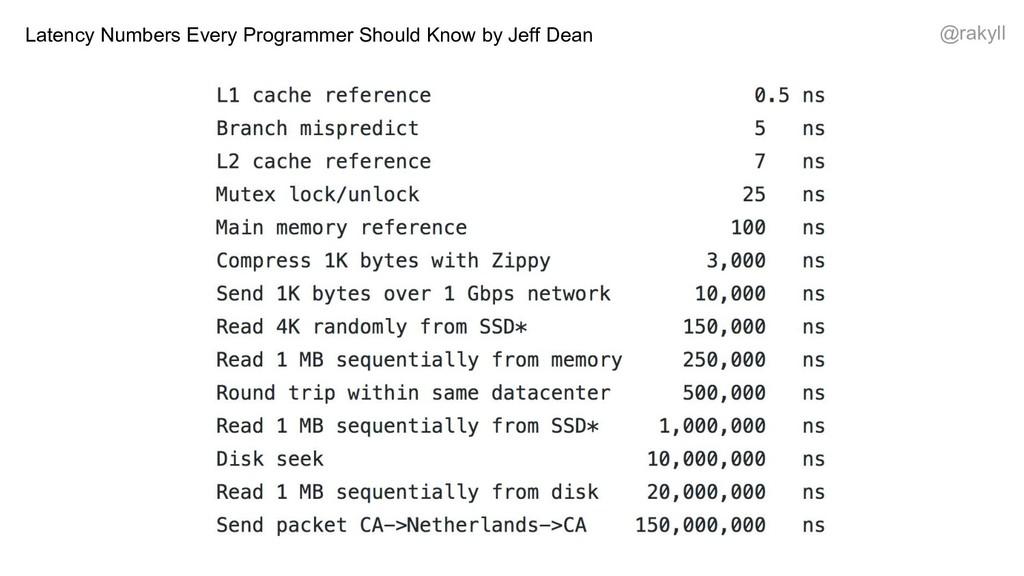 @rakyll Latency Numbers Every Programmer Should...