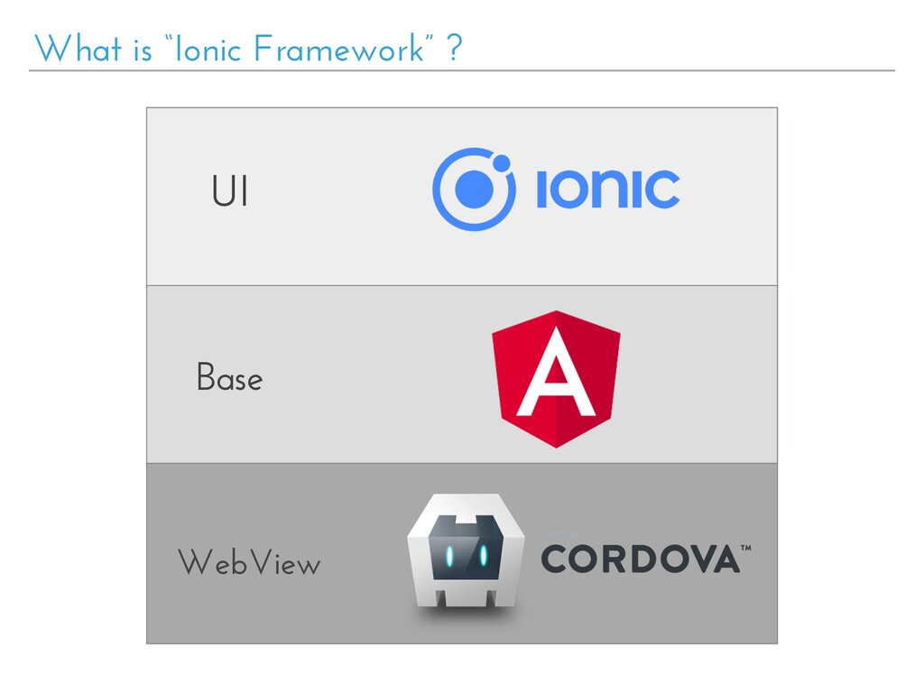 "What is ""Ionic Framework"" ? UI Base WebView"