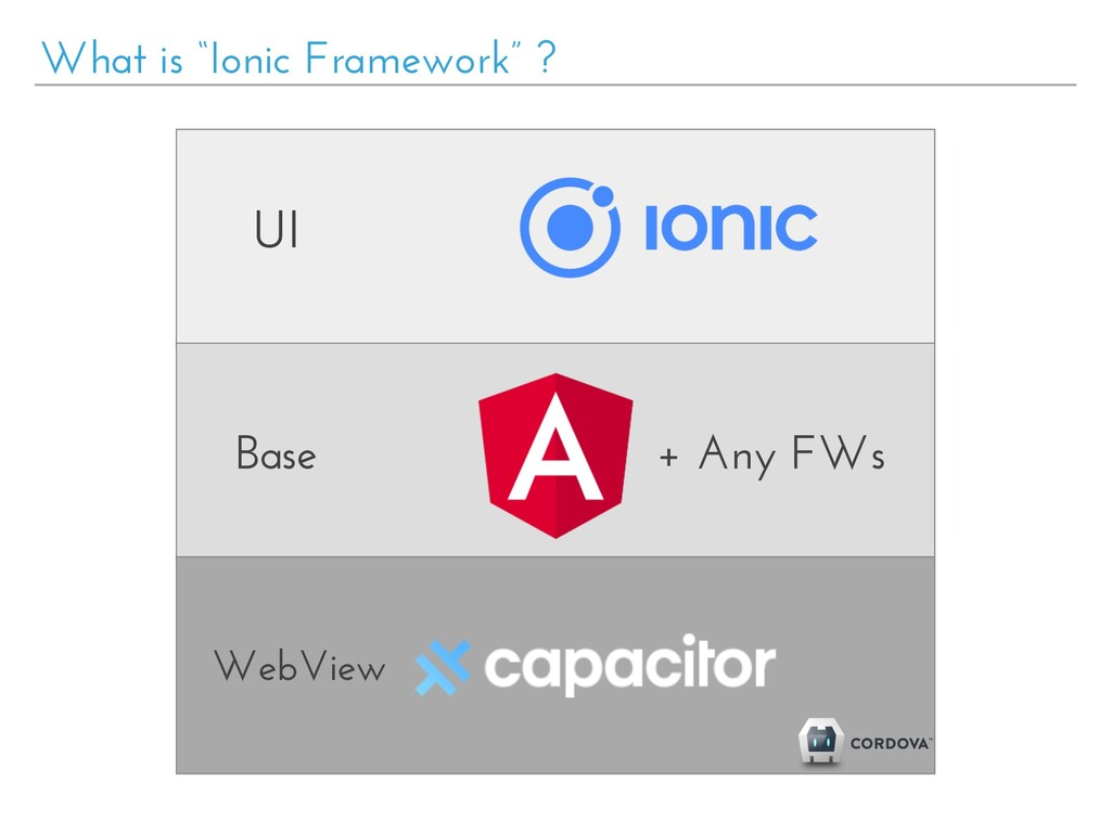 "What is ""Ionic Framework"" ? UI Base WebView + A..."