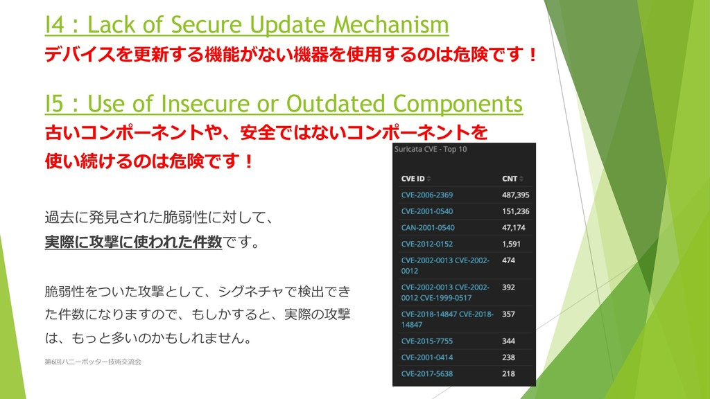 I5Use of Insecure or Outdated Components *...