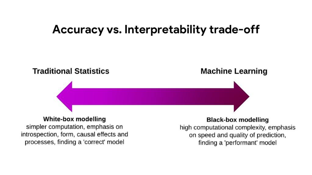 Accuracy vs. Interpretability trade-off