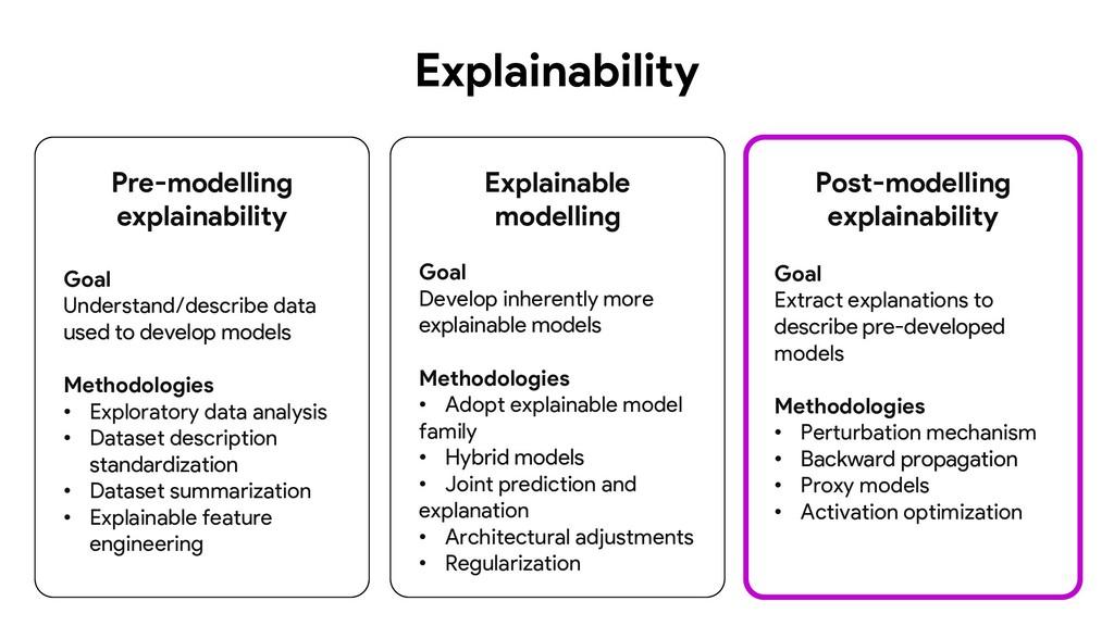 Pre-modelling explainability Goal Understand/de...