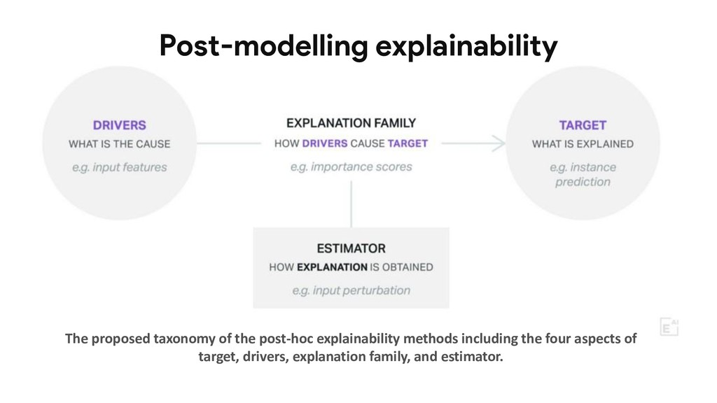Post-modelling explainability The proposed taxo...