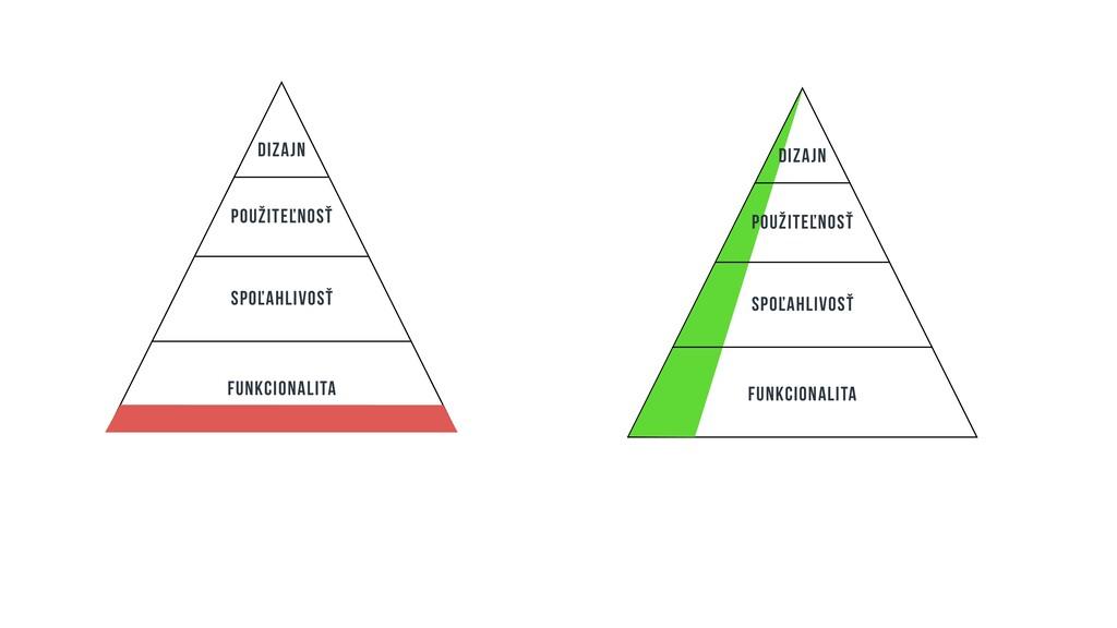funkcionalita Spoľahlivosť použiteľnosť dizajn ...
